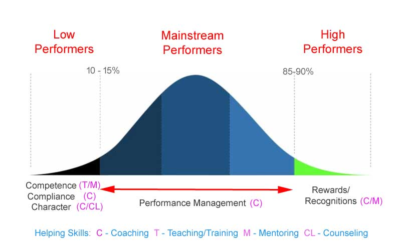 Performance Management Vs Performance Appraisal  Bp Coach Training