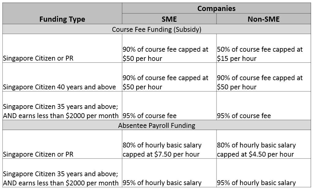 WSQ SME Training Grant
