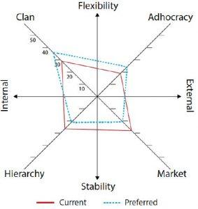 Competing Values Framework OCAI Culture