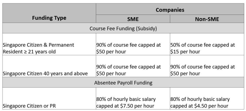 WSQ SME Training Grant Subsidy